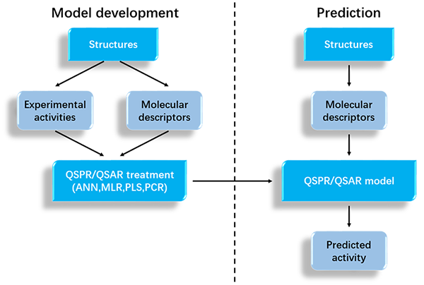 Overview-of-QSAR-QSPR-modeling.png